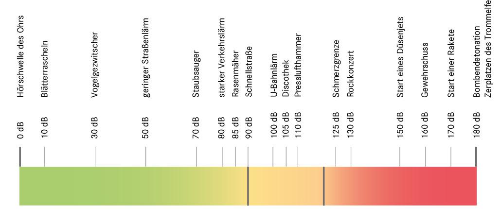 Schallschutzdiagramm